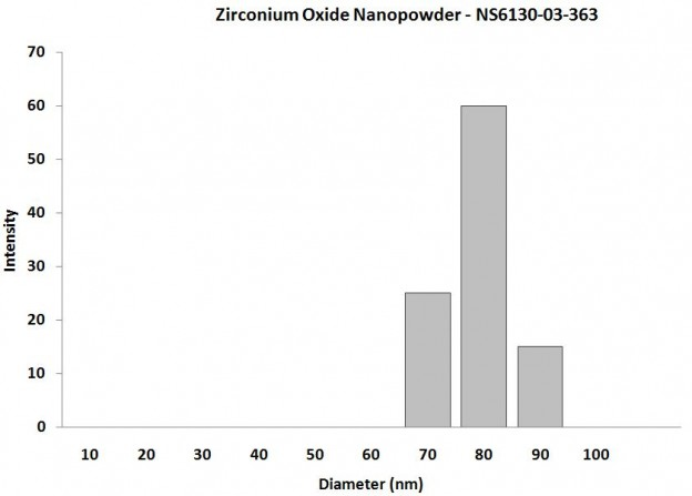 Particles Size Analysis - ZrO2 Nanoparticles