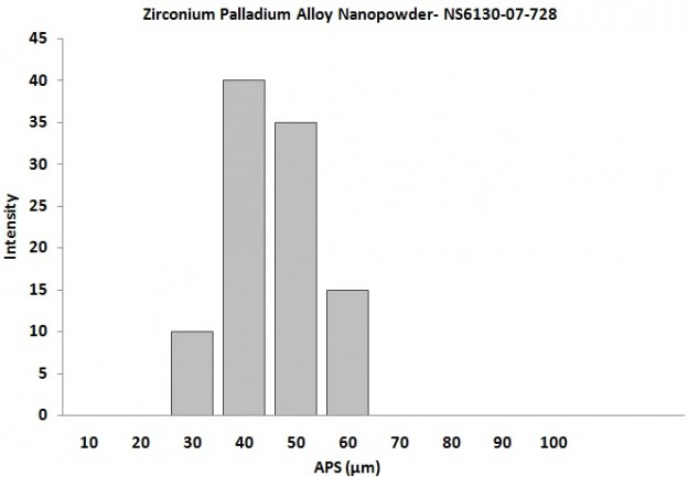 Particles Size Analysis - Zirconium Palladium Alloy Powder