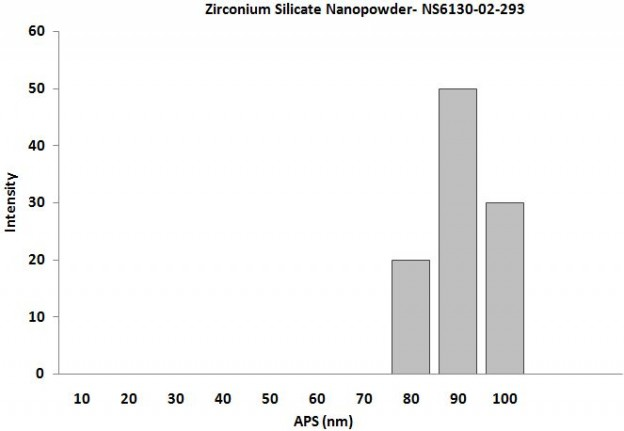 Size Analysis of Zirconium Silicate Nanoparticles