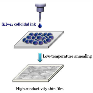 Silver Nano Particle Ink