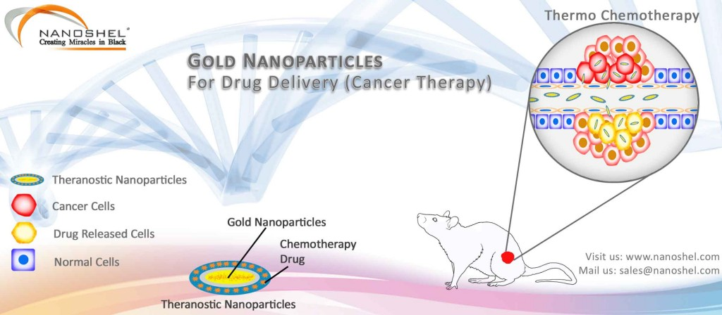 Gold Nanoparticles Cancer Treatment Blog