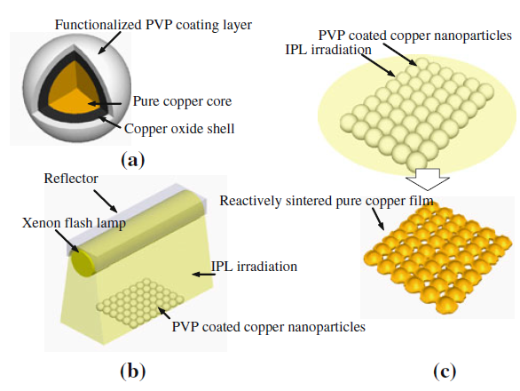 copper nanoparticles for printed electronics