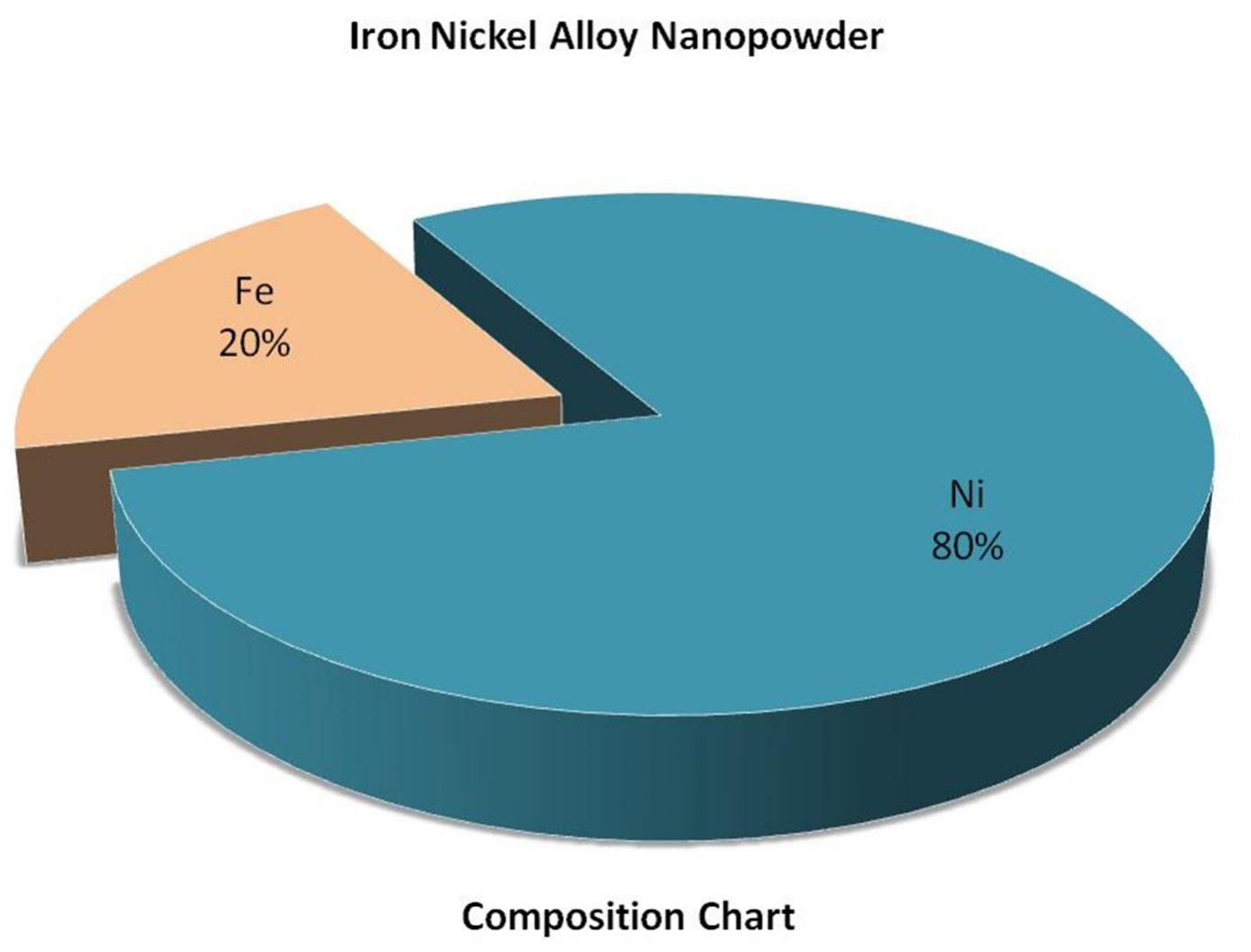 Nickel Iron Alloy Nanoparticles