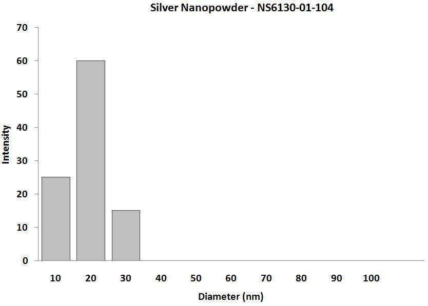 Silver-Nanoparticles-Particle-Size-Analysis