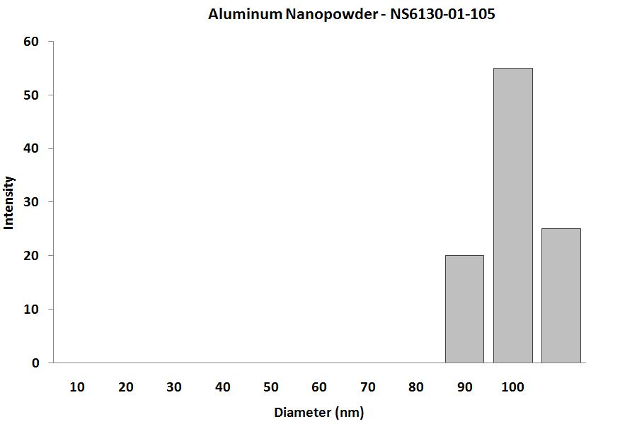 Aluminum-Nanoparticles-Particle-Size-Analysis