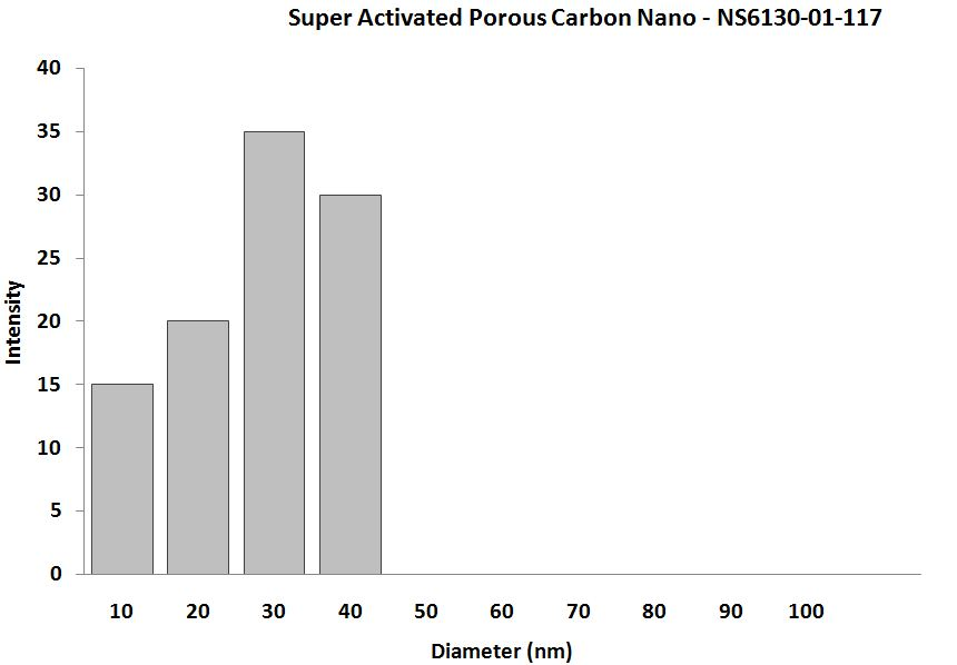 Super activated charcoal Nanopowder - Size Analysis