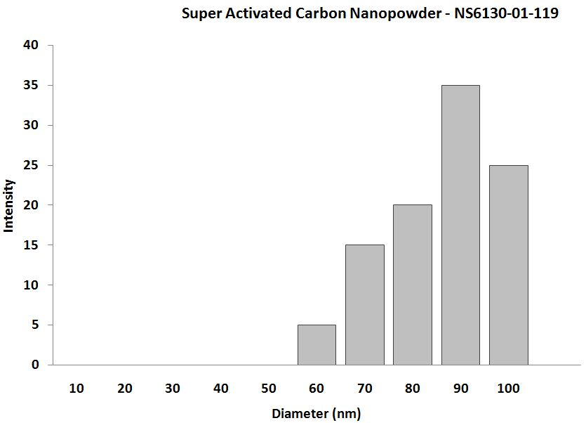 Super Activated Carbon Nanopowder - Size Analysis