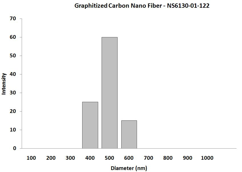 Graphitized Carbon NanoFibers