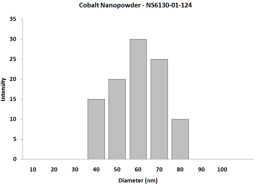 Carbon Coated Cobalt Nanoparticles - Size analysis