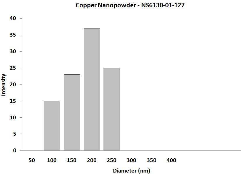 Copper Nanoparticle