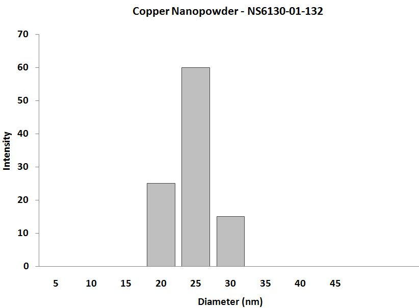 Carbon-Coated Copper Nanoparticles - Size Analysis