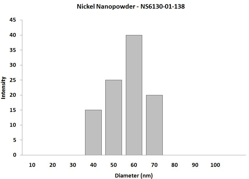 Nickel Nanoparticles - Size Analysis