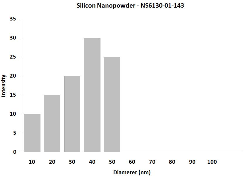 Silicon Nanoparticles