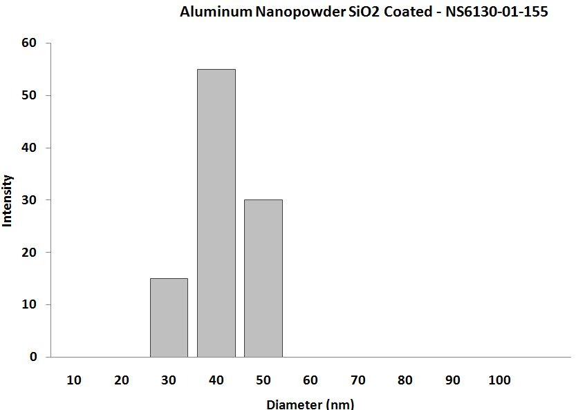 Aluminum Coated Silica Dust Nanopowder - Size Analysis