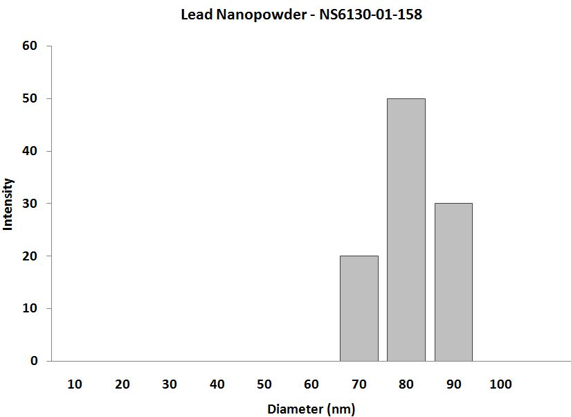 Lead Nanoparticles - Size Analysis