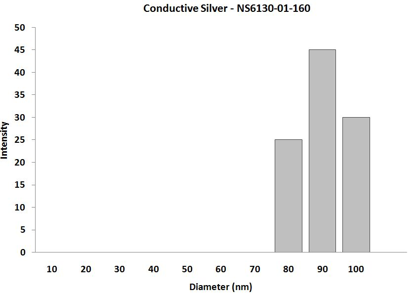 Conductive Silver Paste - Size Analysis