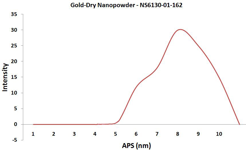Monodisperse Gold Nanoparticles