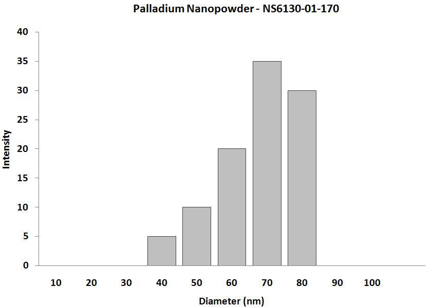 palladium Nanoparticles - Size Analysis