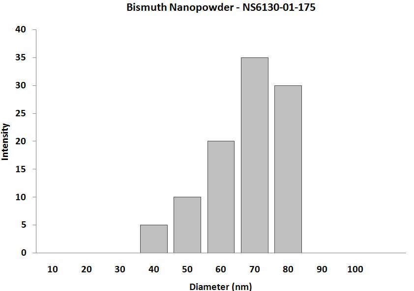 Bismuth Nanoparticles - Size Analysis