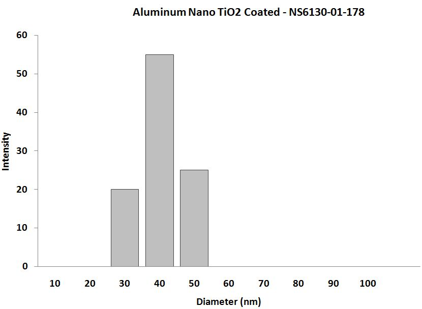 Aluminum TiO2 Coated Nanoparticles - Size Analysis