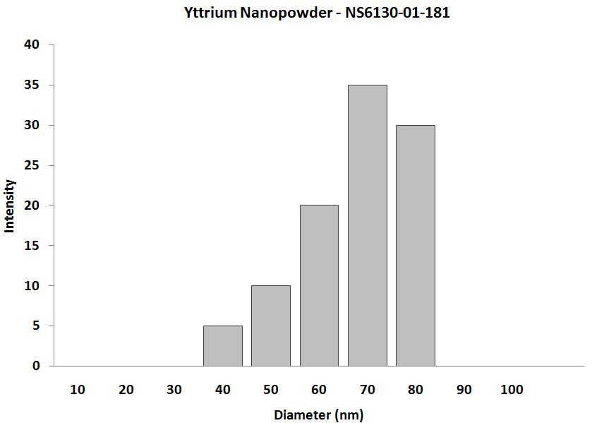 Yttrium Nanoparticles - Size Analysis