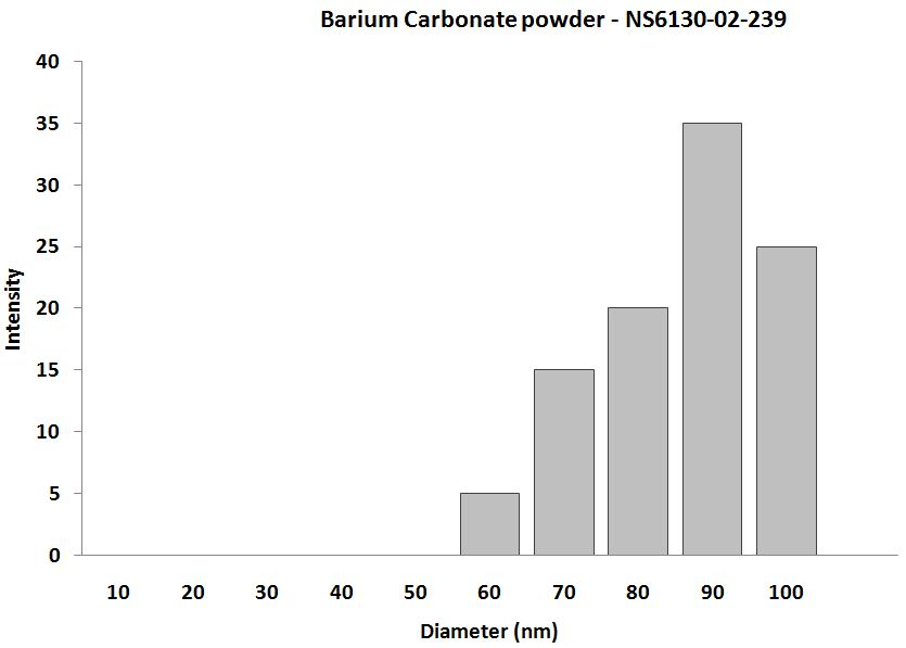 Barium Carbonate - Size Analysis