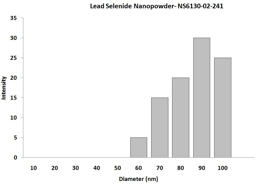 Lead Selenide Nanoparticles - Size Analysis