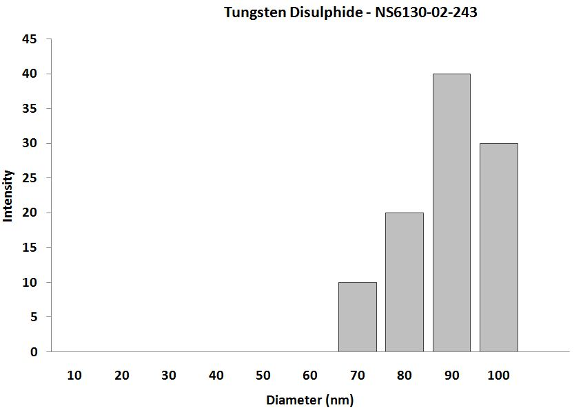 Tungsten Disulphide - Size Analysis