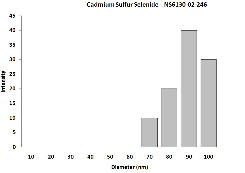 Cadmium Sulfide Selenide Powder - Size Analysis