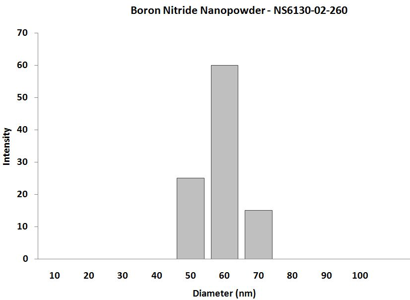 Boron Nitride Nanopowder - Size Analysis
