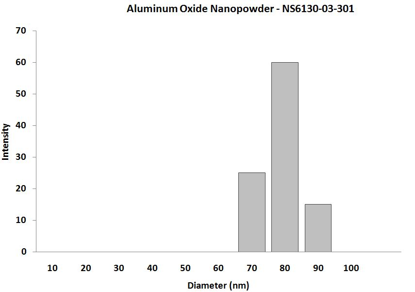 Aluminum Oxide Nanoparticle - Size Analysis
