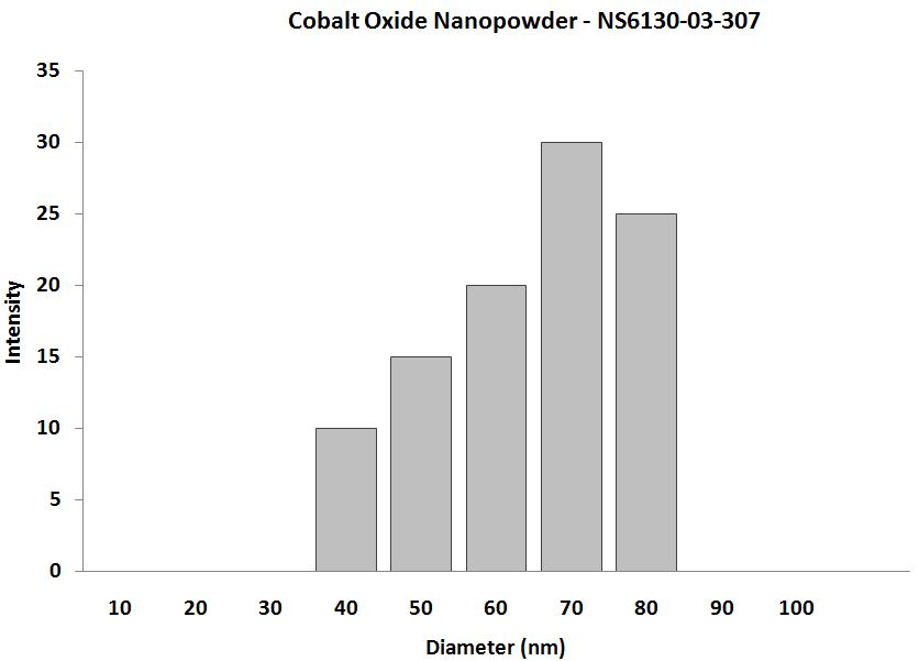 Cobalt Oxide Nanoparticle - Size Analysis