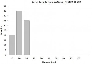 Boron Carbide Nanoparticles - APS