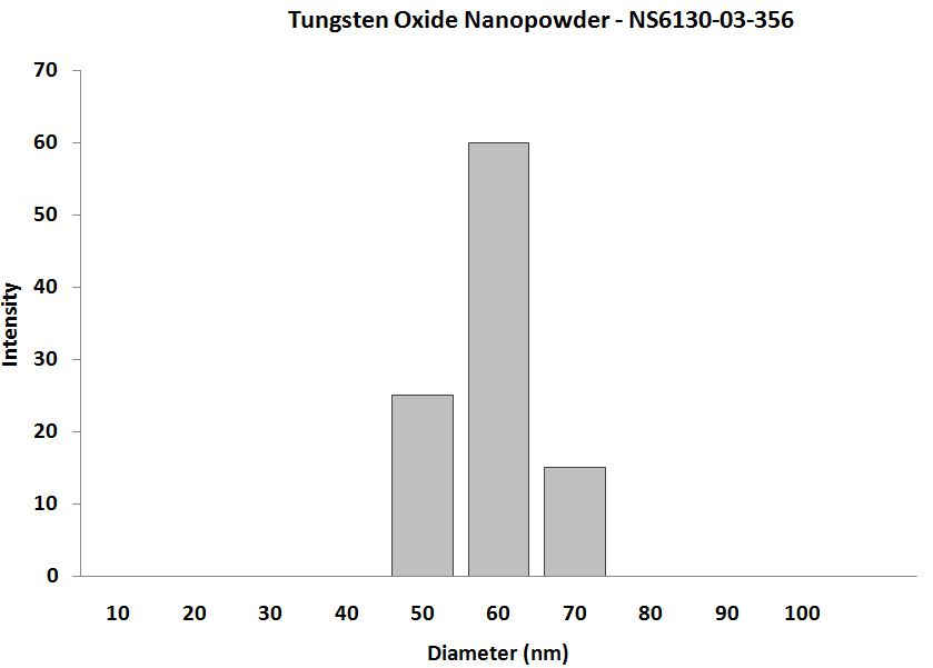 Tungsten Trioxide Nanoparticles