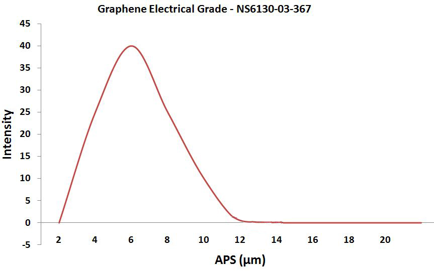 Highly Conductive Graphene Powder