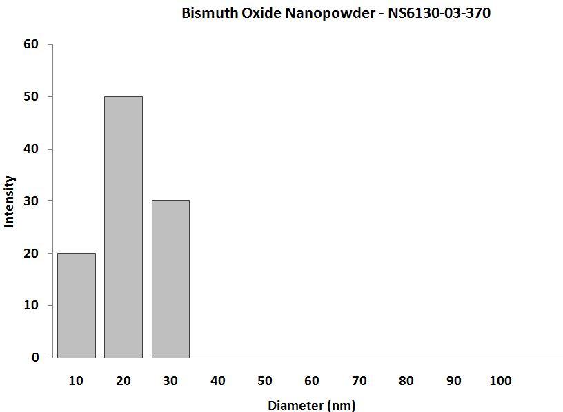 Bismuth Oxide Nanopowder