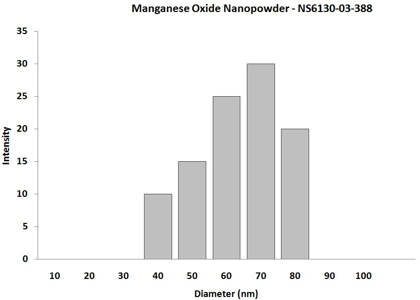 Manganese Oxide Nanoparticle - APS