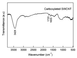 FTIR Spectra Carboxylated SWNT