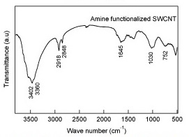 FTIR Spectra Amine SWCNT