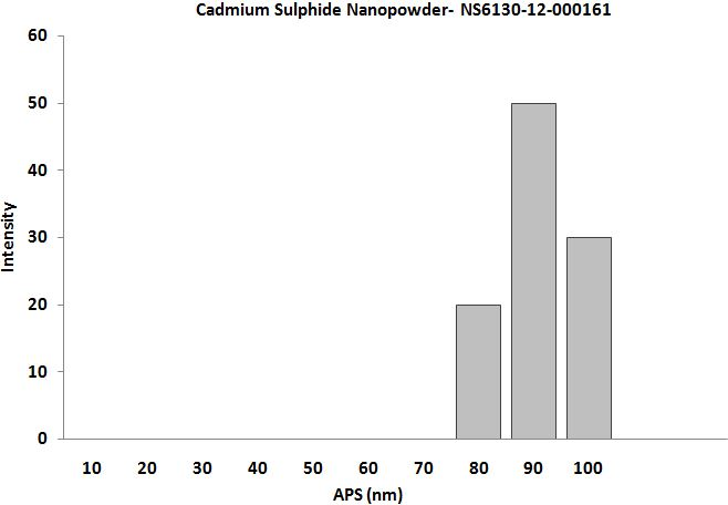 SIze Analysis of Cadmium Sulfide