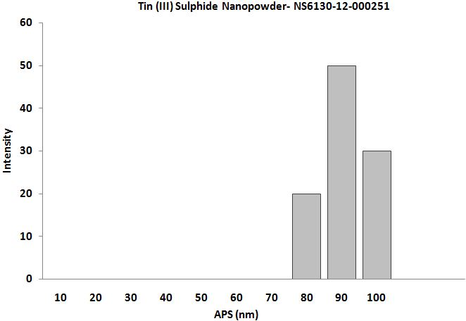 Size Analysis of Tin II Sulfide Nanopowder