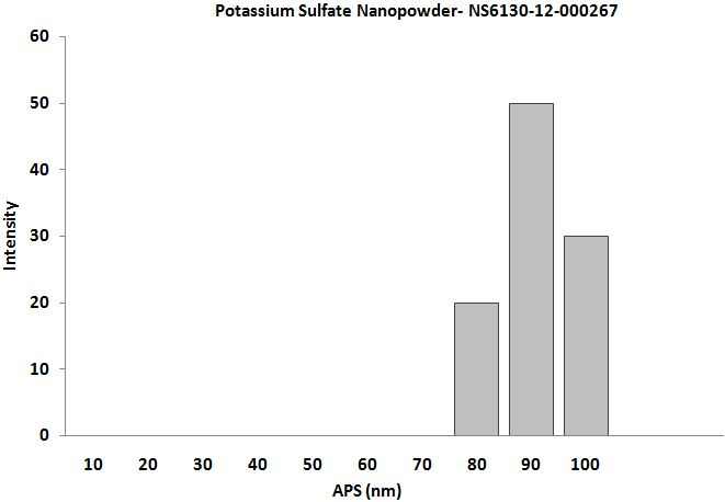 Size Analysis of Potassium Sulfate
