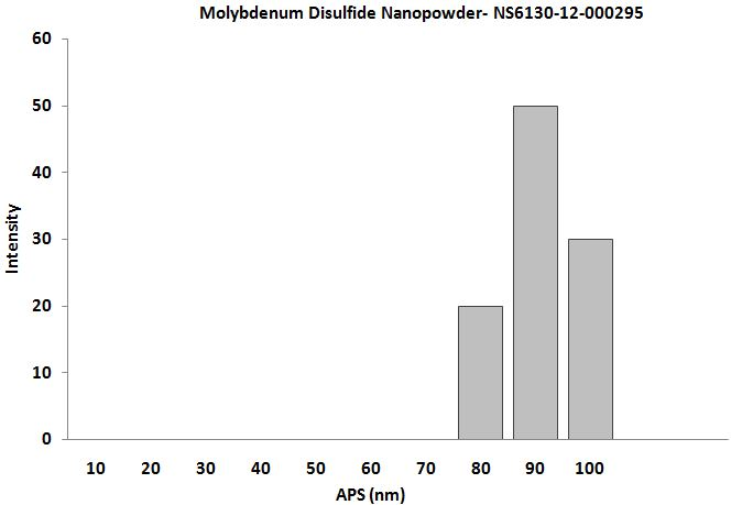 Size Analysis of Molybdenum Disulfide