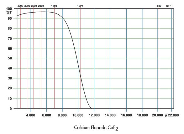 UV/IR Spectra of Calcium Fluoride