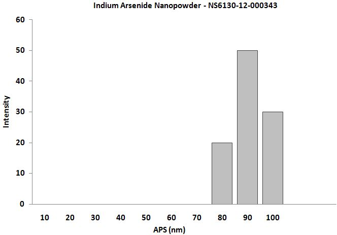 Size Analysis of Indium Arsenide