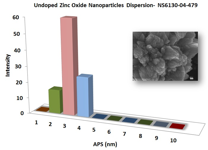 Zinc Oxide Nanopowder Dispersion