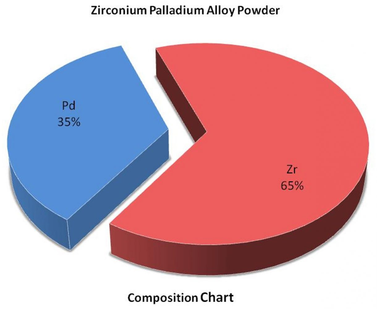 Zirconium Palladium Alloy Powder