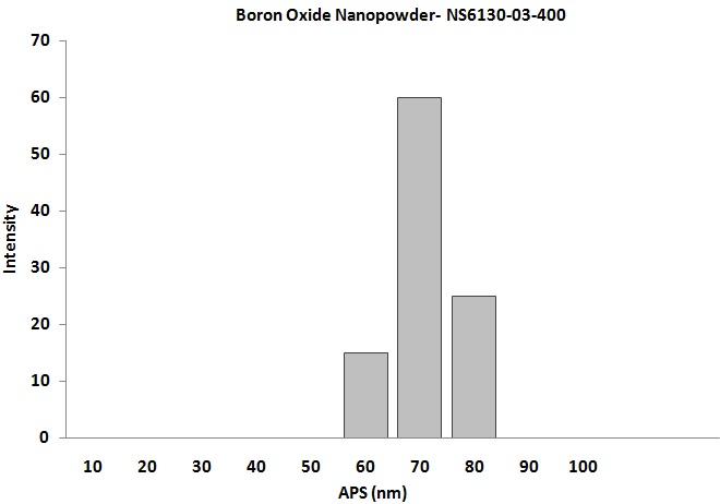Size Analysis of Boron oxide