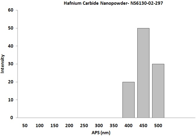 Size Analysis of hafnium Carbide