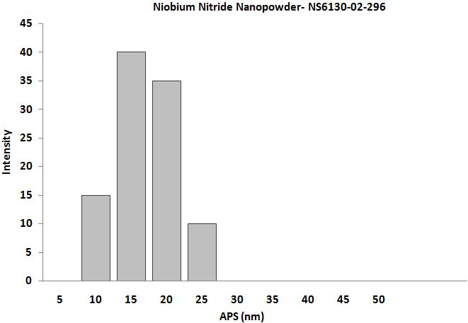 NbN Nanoparticles